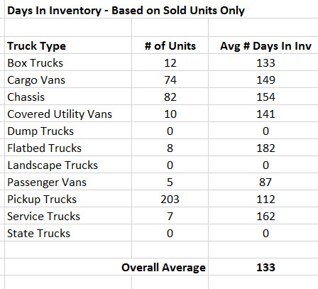 Days In Inventory Report